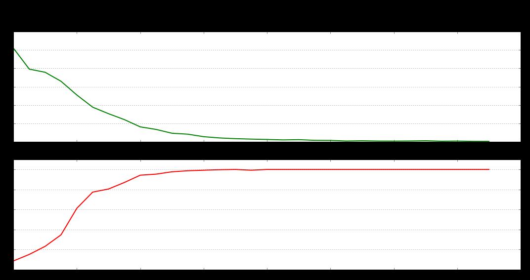 Rozpoznawanie 6 cyfr, wykres loss i accuracy dla inicjalizacji wag w warstwach dla sieci z RELU