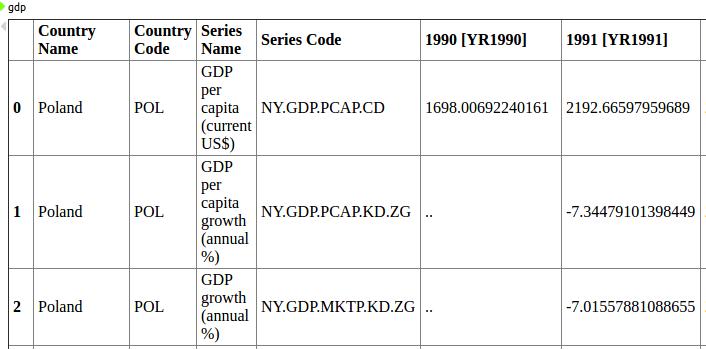 wordbank pandas dataframe