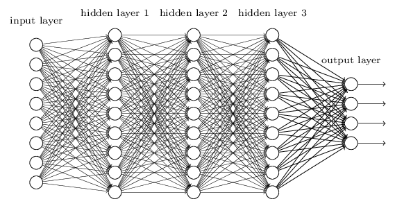 Wielowarstwowa sieć neuronowa w Tensorflow do klasyfikacji cyfr z MNIST