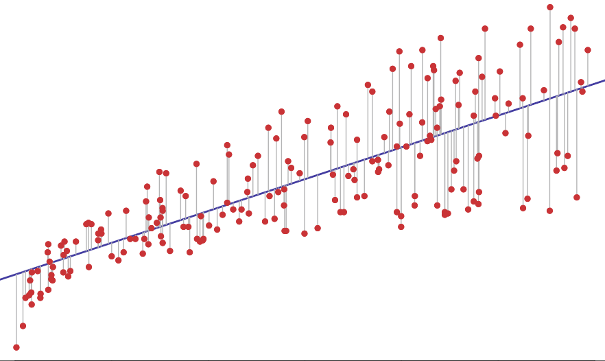 Modele regresji liniowej szybko i łatwo z scikit learn