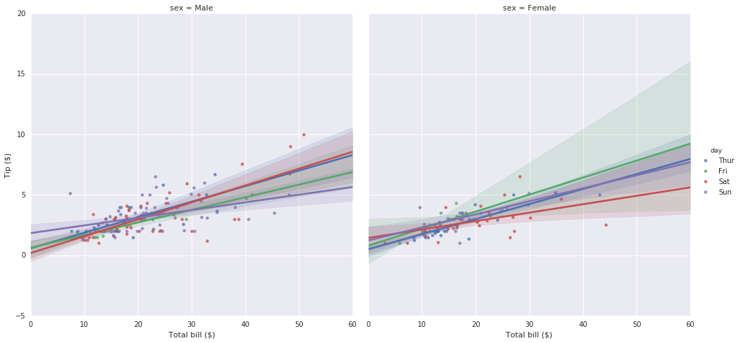 seaborn lmplot tips regression