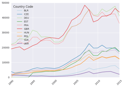 gdp_capita_europe_wordbank_pandas
