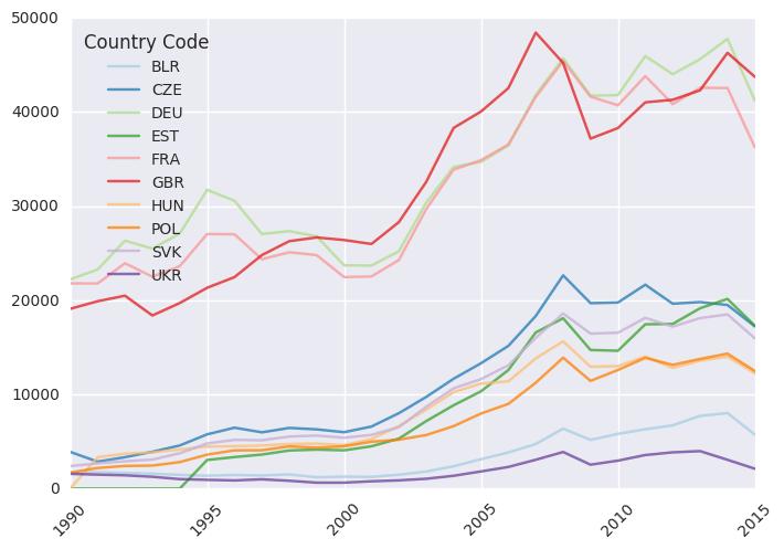 Python pandas i wizualizacja danych PKB z World Bank