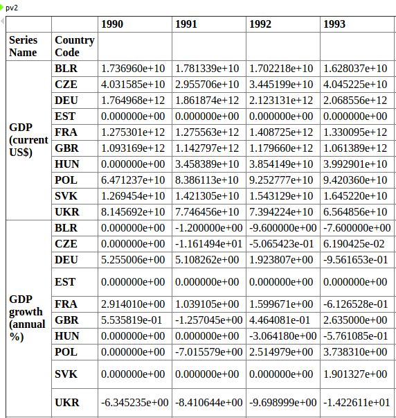 wordbank pandas pivot table
