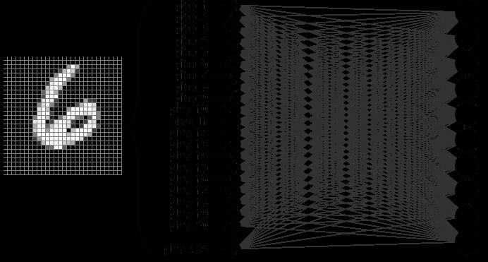 Jednowarstwowa sieć neuronowa MNIST