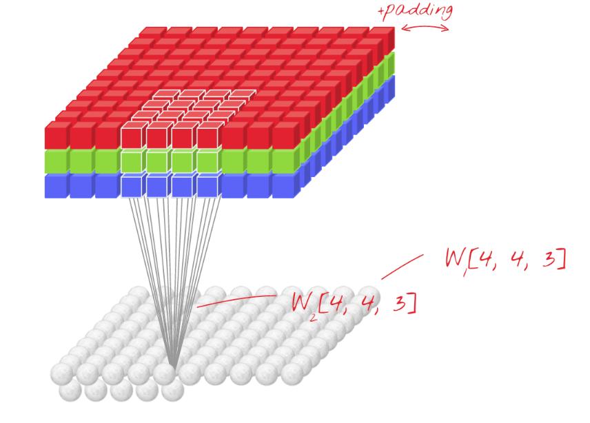 Sieć konwolucyjna w Tensorflow do klasyfikacji cyfr z MNIST