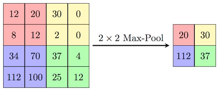 sieć konwolucyjna max-pooling