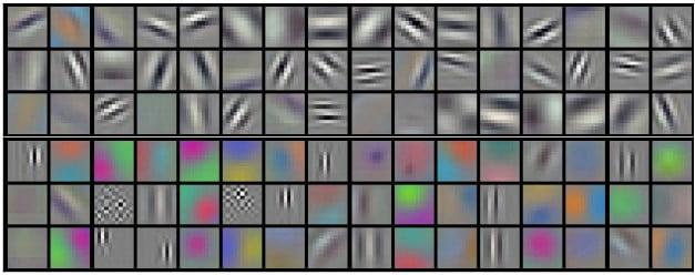 Wizualizacja filtrów w sieci konwolucyjnej.