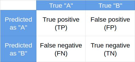 Confusion matrix, tabela błędów klasyfikatora
