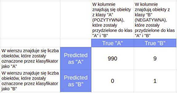 Confusion matrix, tabela błędów klasyfikatora z wartościami liczbowymi