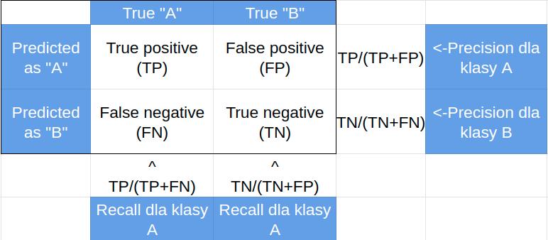 Definicja precision i recall dla klasyfikatora binarnego