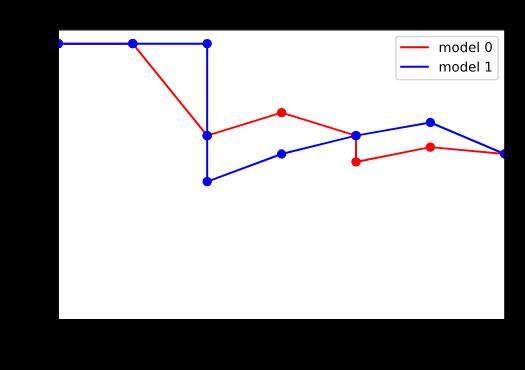 Krzywa precision-recall porównanie dwóch modeli nie jest już takie oczywiste.