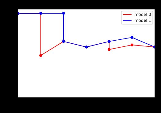 Krzywa precision-recall model 1 dominuje model 0.