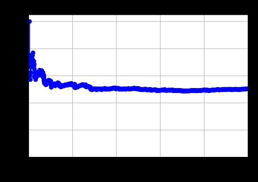 Krzywa precision recall dla losowego klasyfikatora 1000 obiektów. EN precision recall curve - random classifier 1000 samples
