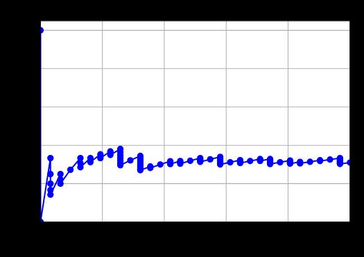 Krzywa precision recall dla losowego klasyfikatora, zbiór niezbalansowany (1:2) 100 obiektów