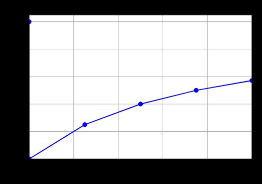 Krzywa precision recall dla losowego klasyfikatora 10 obiektów. EN precision recall curve - random classifier 10 samples