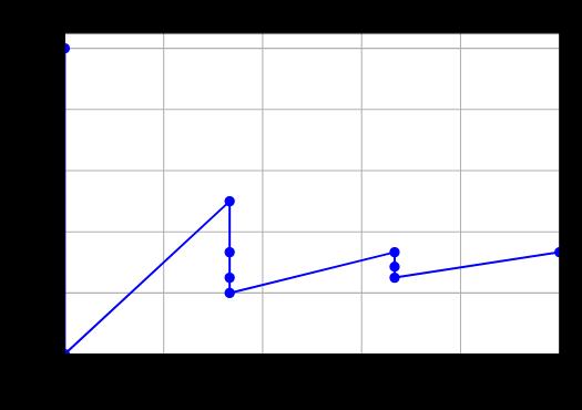 Krzywa precision recall dla losowego klasyfikatora, zbiór niezbalansowany (1:2) 10 obiektów