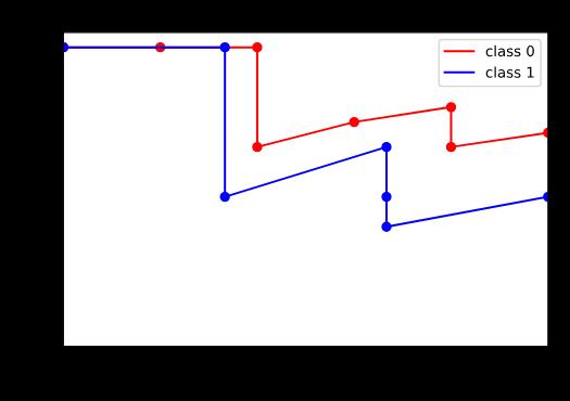 Krzywa precision-recall dla klasyfikatora binarnego.
