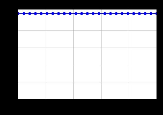Precision recall dla idealnego modelu